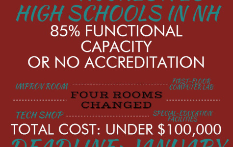 Accreditation: Our School In Flux