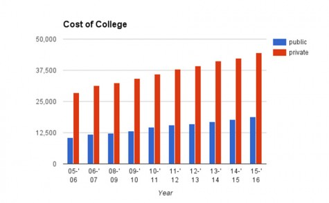 Is college too expensive?