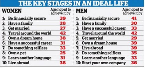 What is the ideal age?