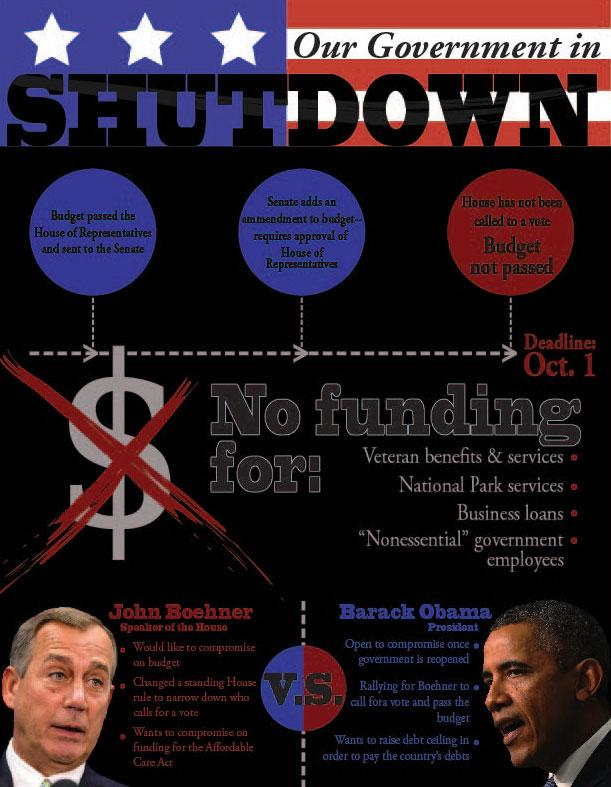 How+the+shutdown+occurred+and+the+effects