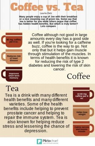 Coffee vs. Tea final