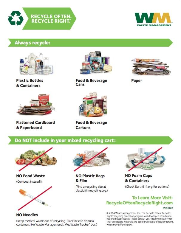 Waste Management (WM) provides an image of what to recycle, alongside trash that doesn't belong.