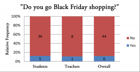 Do YOU go Black Friday shopping?