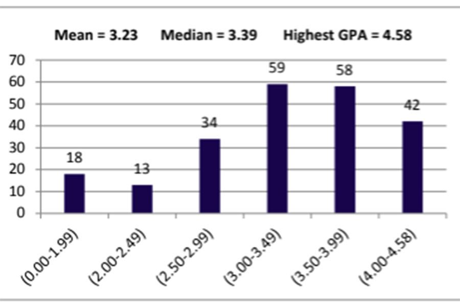 This+is+the+GPA+chart+for+the+Class+of+2019+on+the+Hollis+Brookline+High+School+School+Profile%2C+which+is+sent+to+college+admissions+readers+to+give+context+to+the+information.+This+chart+can+give+colleges+admissions+readers+a+general+idea+of+where+a+student%E2%80%99s+GPA+lies+in+respect+to+the+rest+of+their+class+without+pitting+students+against+each+other+through+a+reported+top+ten+or+complete+rank.+%E2%80%9CIt+makes+students+who+aren%E2%80%99t+in+top+ten+feel+less+than+for+their+grades%E2%80%9D+said+Tess+Crooks+%E2%80%9819.