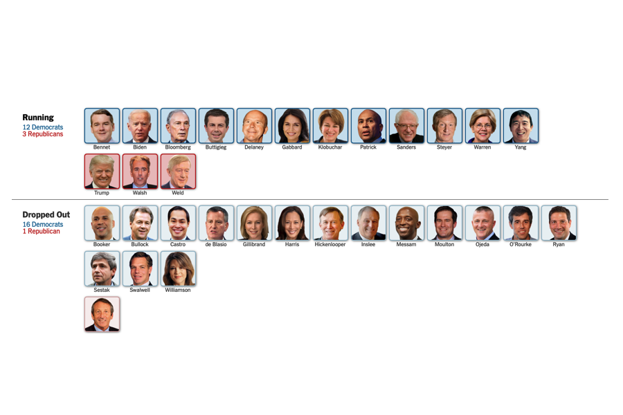 "These are the candidates who are committed to become the President of the United States in 2020, but whether the electorate votes in their favor, is yet to be decided. There are currently fifteen Democrats and three Republicans. Steve Bullock, a Democratic candidate that dropped out in early December said, ""'[Bullock] be able to break through to the top tier of this still-crowded field of candidates.'"""