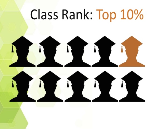 "Some schools calculate class rank and some students provide it to colleges. Class rank is the top 10% of students in their graduating class that get recognized. ""I think doing away with class rank will create a more equal environment,"" said Barnes, the principal of Hollis Brookline High School."